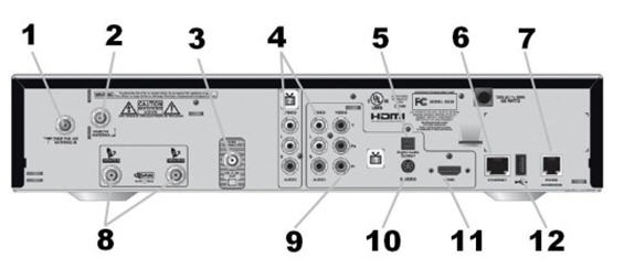 Back panel of the Bell 9242 HD PVR Plus receiver with inputs and outputs (audio/video/ Ethernet/ USB).